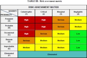 DOD Risk Assessment Matrix