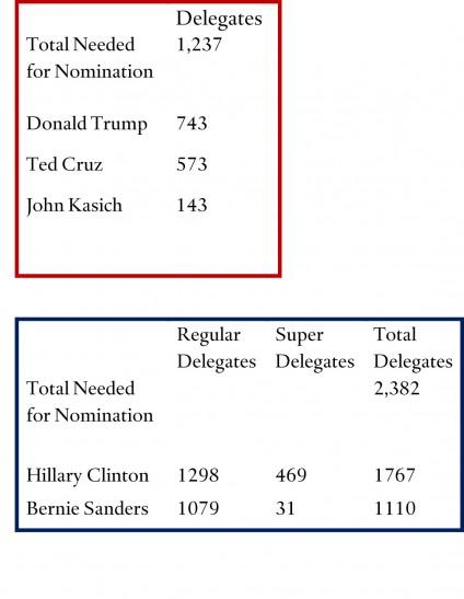 Delegates 2016-04-08