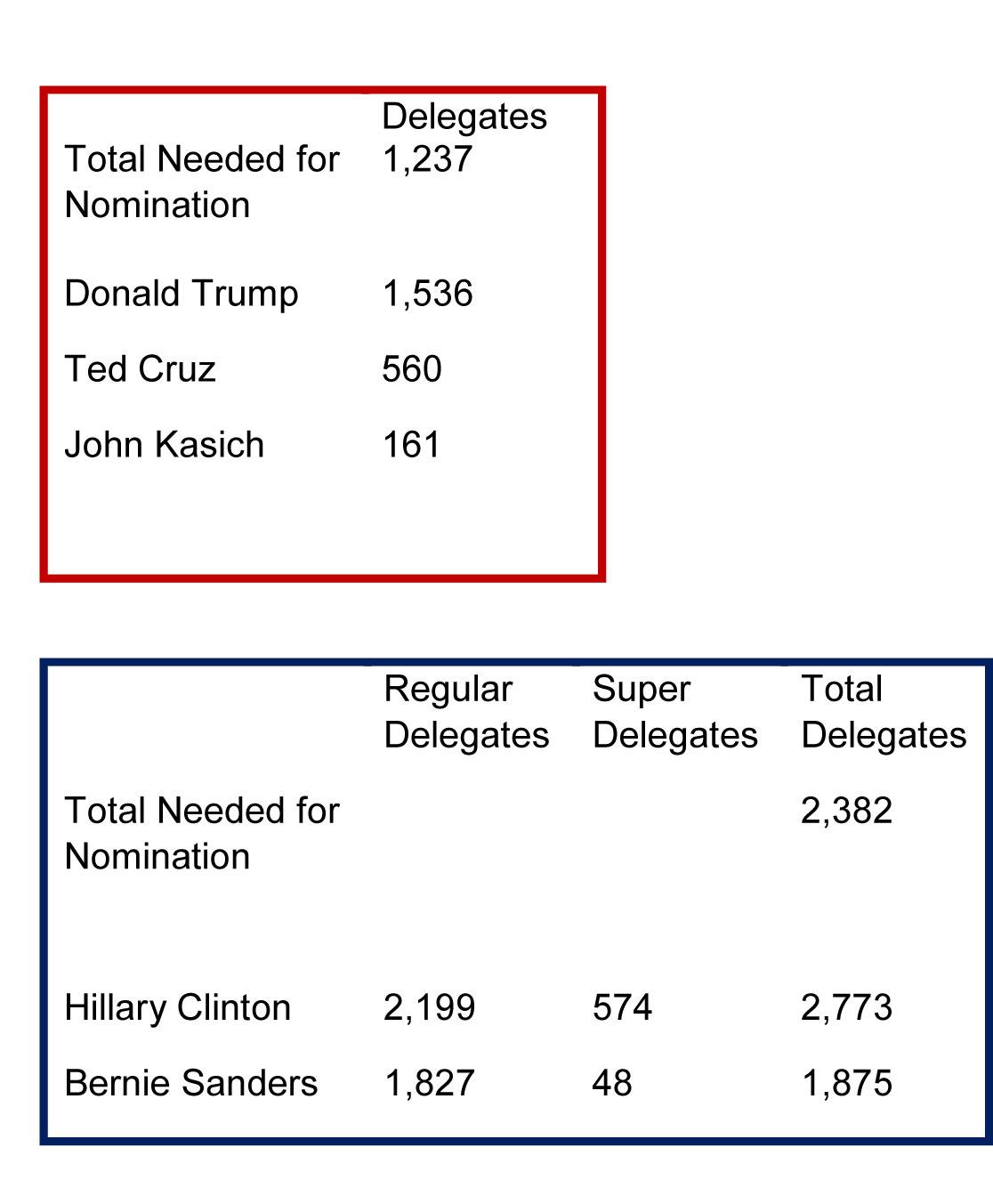 Delegates-2016-06-10
