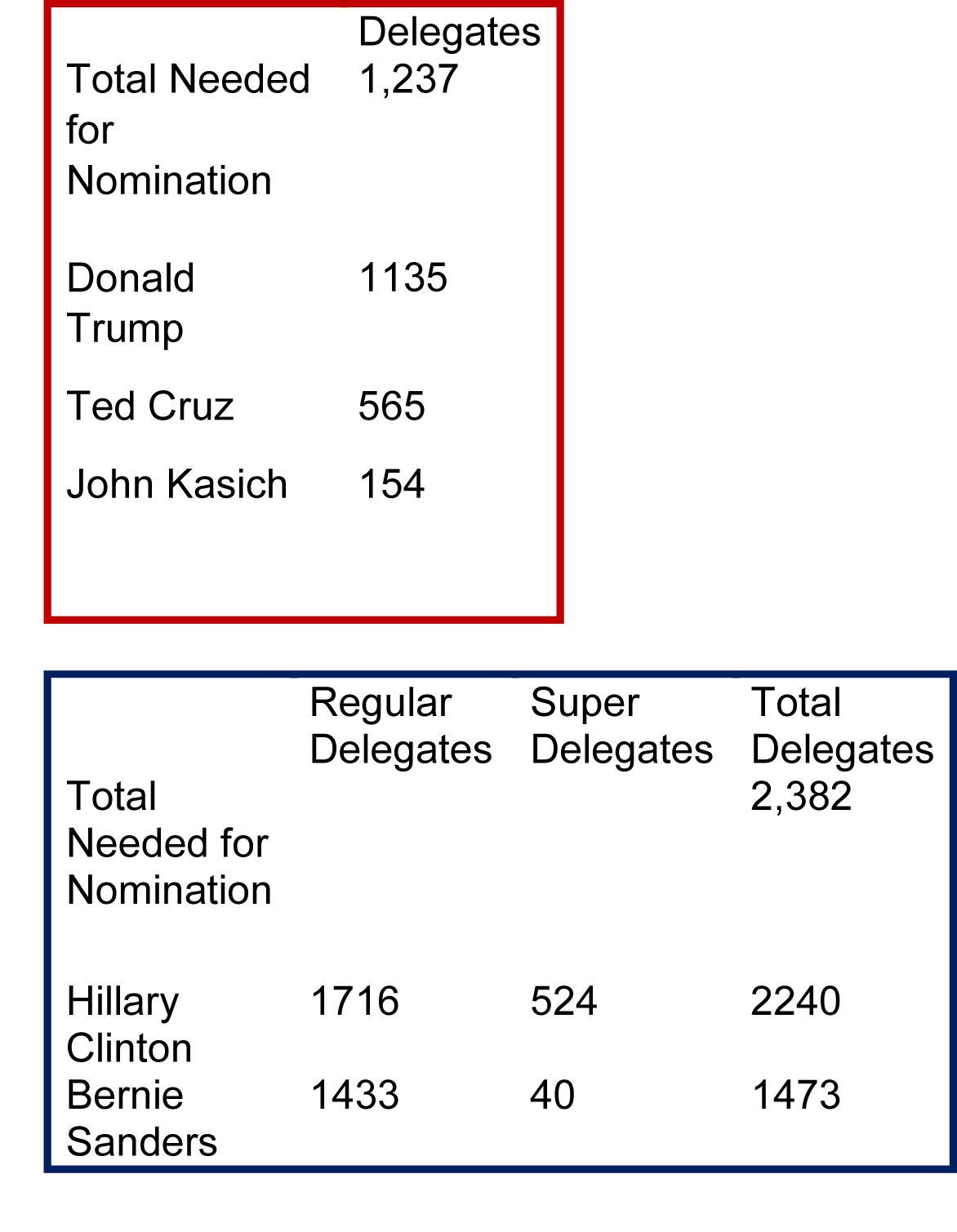 Delegates-May-13-