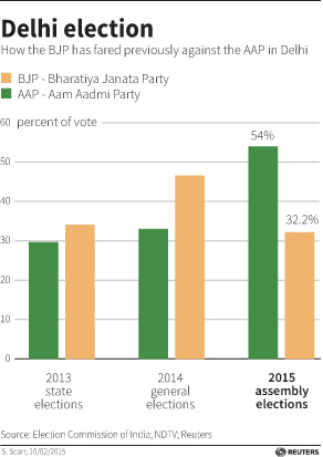Bharatiya Janata Party's performance against Aam Aadmi Party in recent elections in Delhi (Courtesy: Reuters).