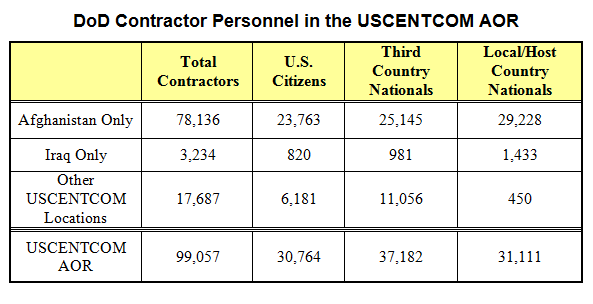 DoD Contractor Personnel