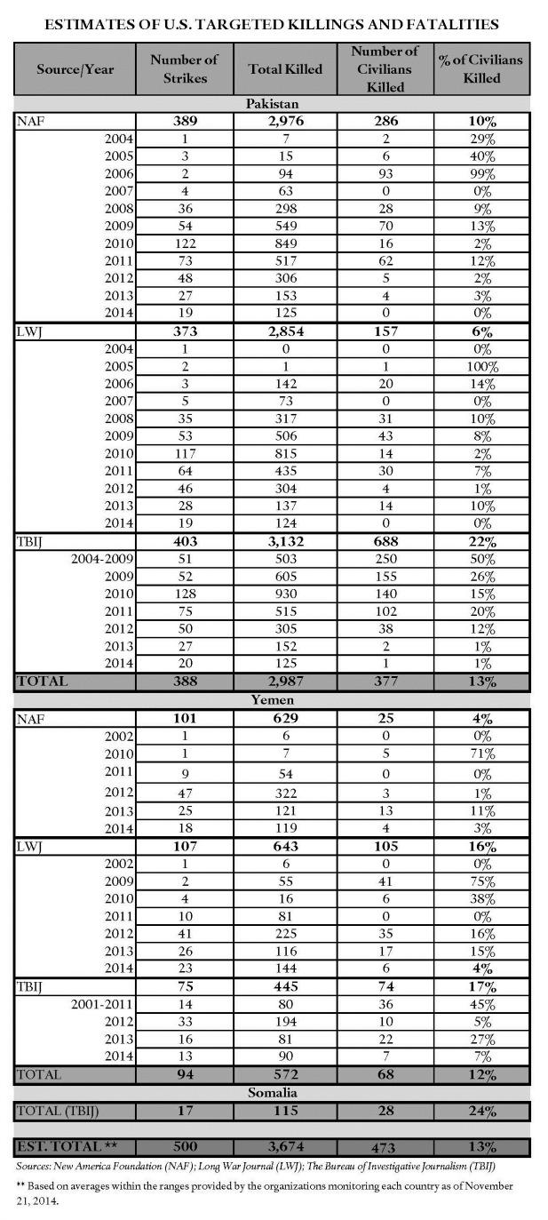 Drone strikes statistics_11.21.14 smaller