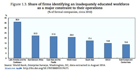 Latin America Educated Workforce Constraints