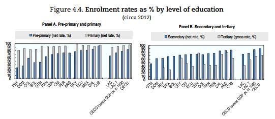Latin America Enrolment Rates, Education