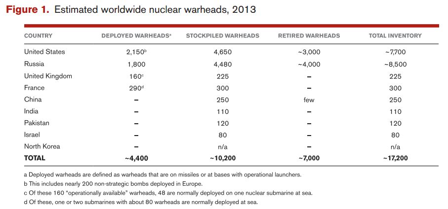 Estimated Nuclear Warheads