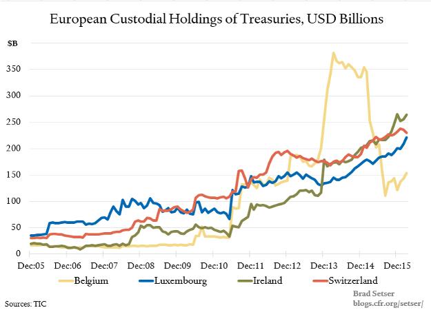 Europe Custodial Holdings