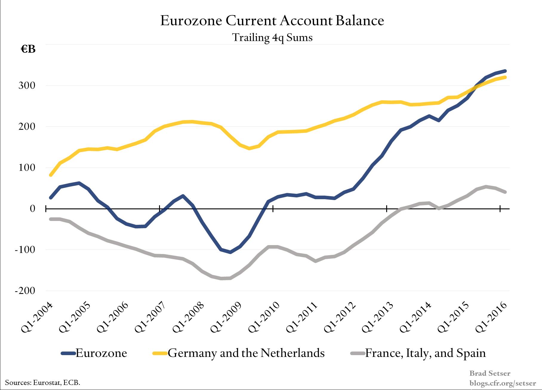 Eurozone-current-account-balance
