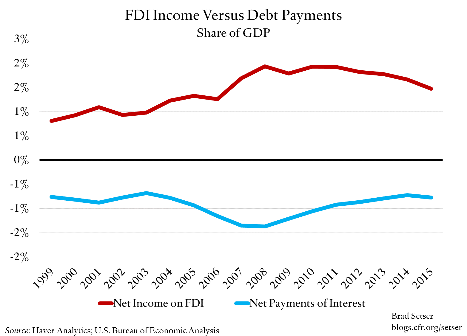 fdi-income-v-debt-payments-gdp-share