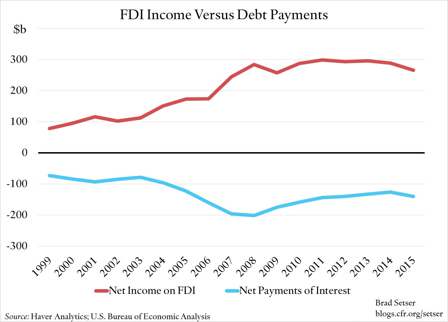 fdi-income-v-debt-payments