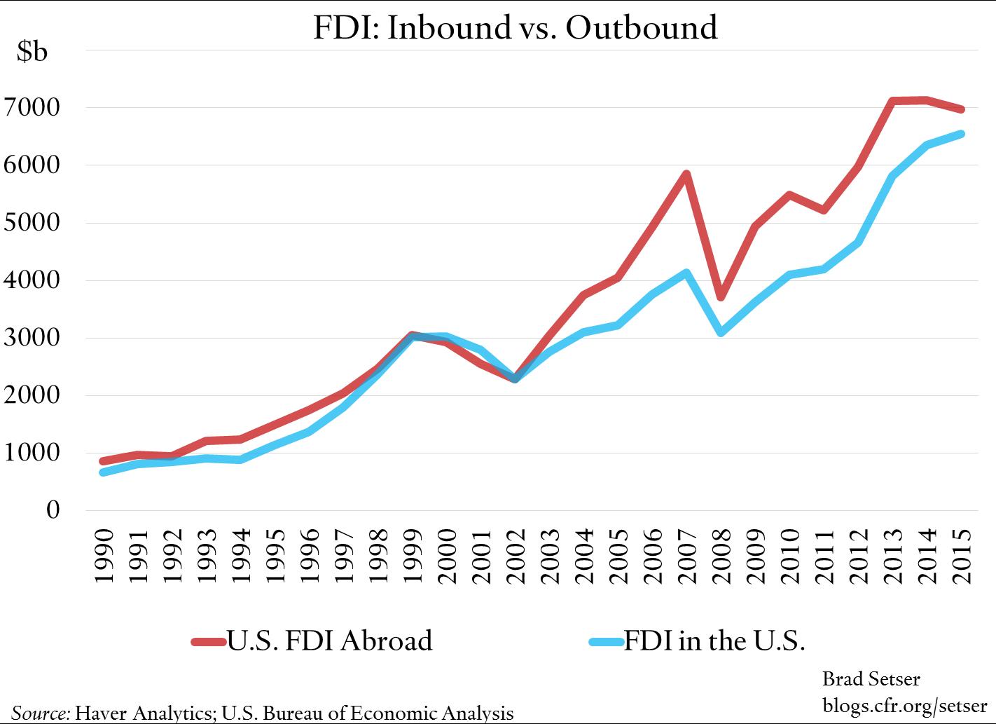 fdi-inward-v-outbound