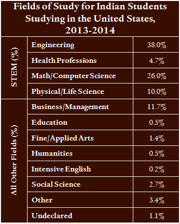 Source: Institute of International Education Open Doors, 2013-14.
