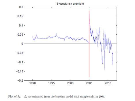 Asking the Right Questions About Changes in Derivative Markets