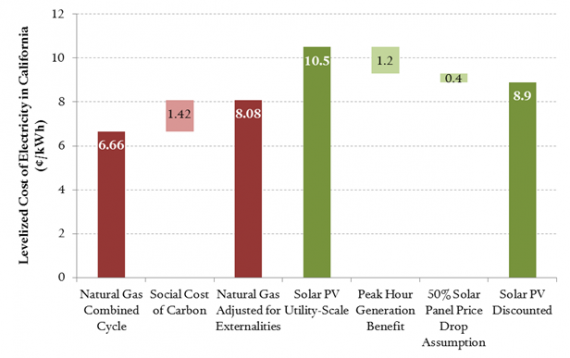 2014 LCOE Estimates for Utility-scale Solar Installations and Natural Gas Plants in California (Source: MIT Energy Institute)
