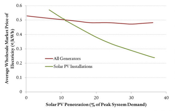 Simulated Wholesale Market Prices for Texas Regional Grid Under Increasing Solar Penetration (Source: MIT Energy Institute)