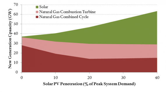 Projections of New Generating Capacity in the Texas Regional Grid Under Increasing Solar Penetration (Source: MIT Energy Institute)