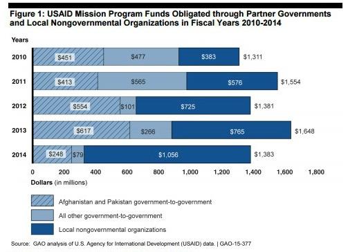 U.S. Government Accountability Office (GAO),