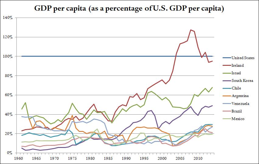 Latin America GDP per capita