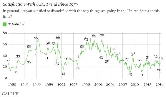 Gallup Graph 1