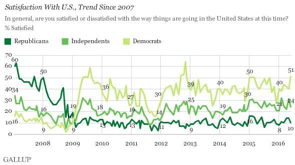 Gallup Graph 2