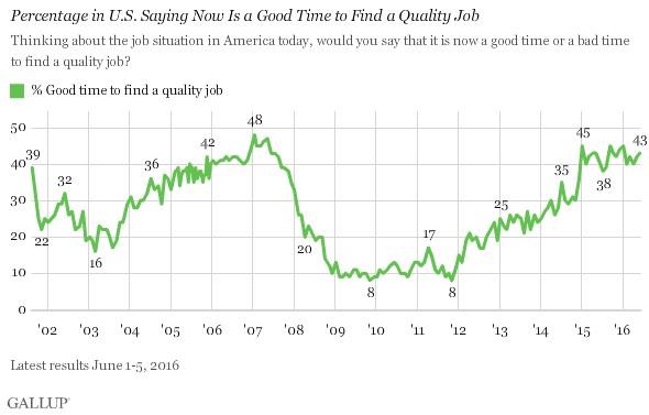 Gallup Graph 3