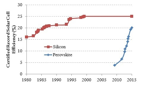 Certified solar cell record efficiencies for silicon and perovskite technologies (date axis truncated to better show perovskite efficiency trajectory—silicon solar cells were invented in 1954; data from National Renewable Energy Laboratory)