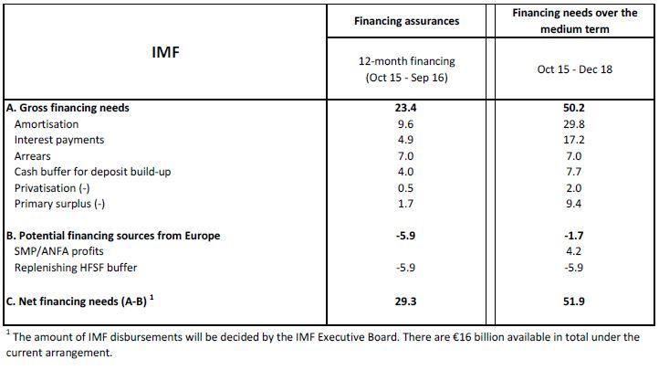 Greece financing needs