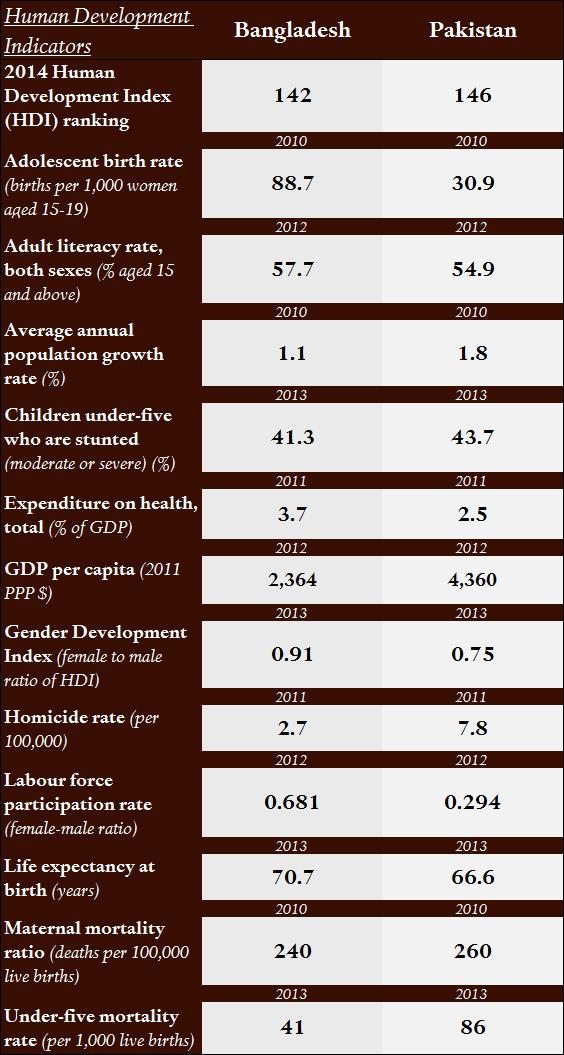 Source: 2014 Human Development Trends by Indicator, United Nations Development Programme.