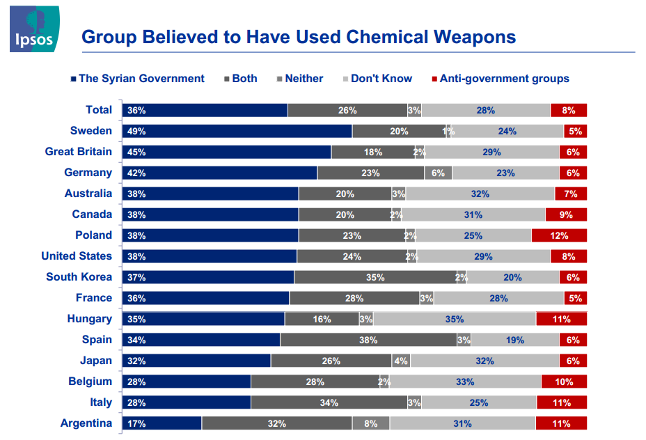 Ipsos Syria Poll 3