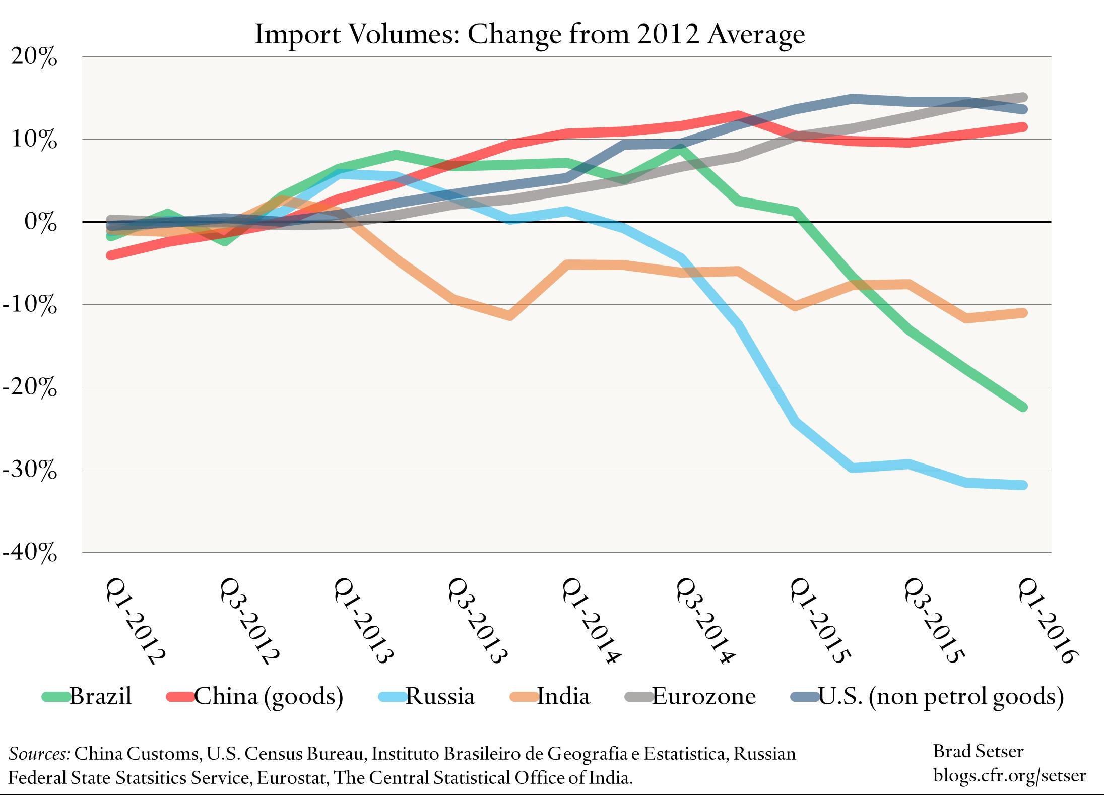 Import Vols