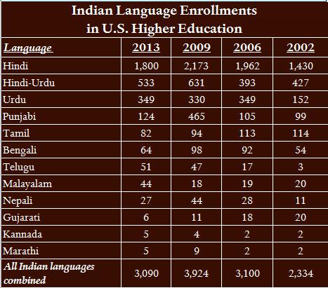 Source: Modern Language Association Language Enrollment Database, 1958-2013