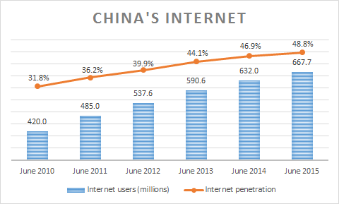 The Size of China's Internet