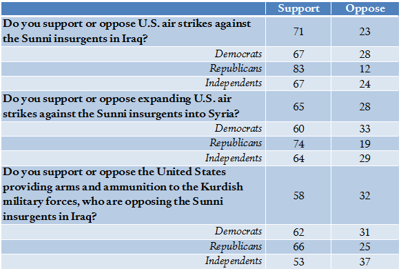 Data from Washington Post/ABC News poll, September 9, 2014.