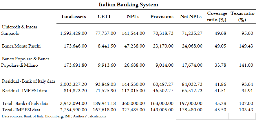 Italian-banks-table