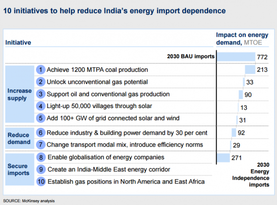 McKinsey India Energy Security Options