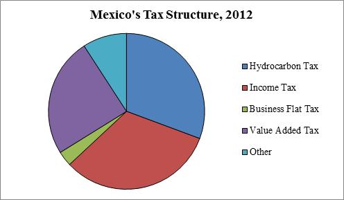 """Source: INEGI """"El Ingreso y el Gasto Público en México 2013"""""""