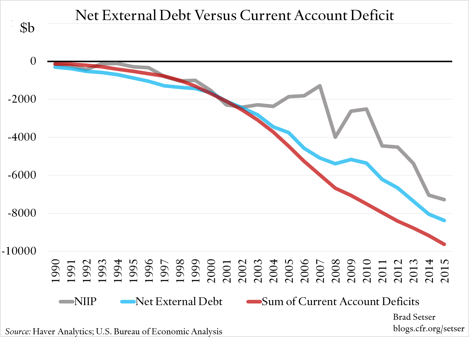 net-external-debt-v-ca-deficit