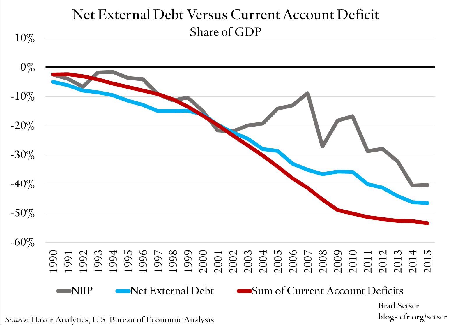 net-external-debt-v-ca-deficit-gdp-share