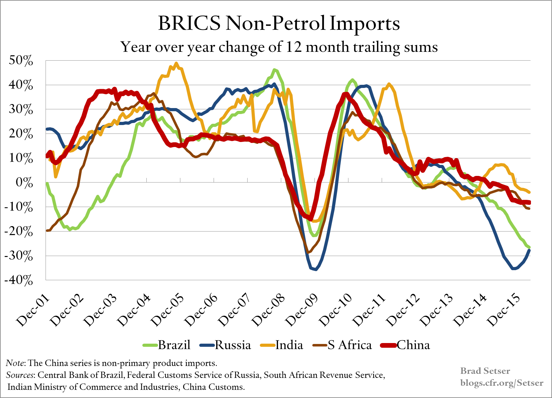 Non-Petrol Imports