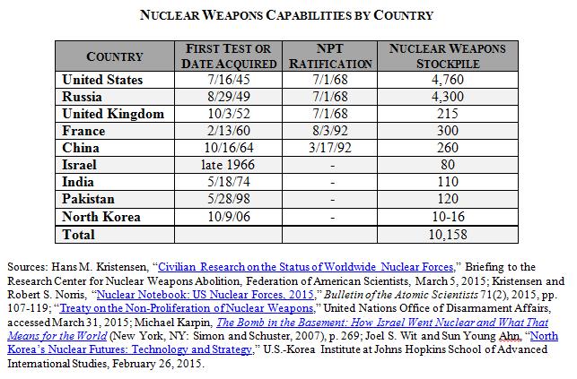 Nuclear Capabilities Comparison