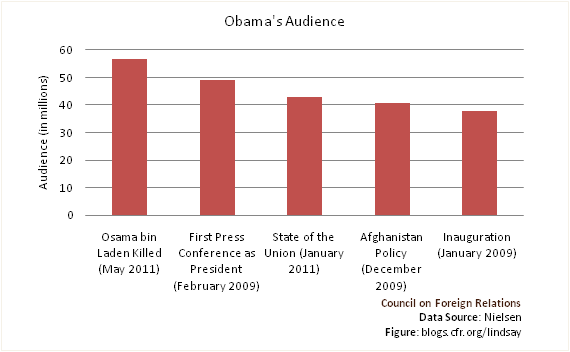 Obama's Audience