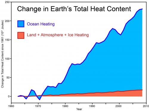 Data from Church et al. (2011), graphic designed by Skeptical Science http://www.skepticalscience.com/graphics.php?g=46