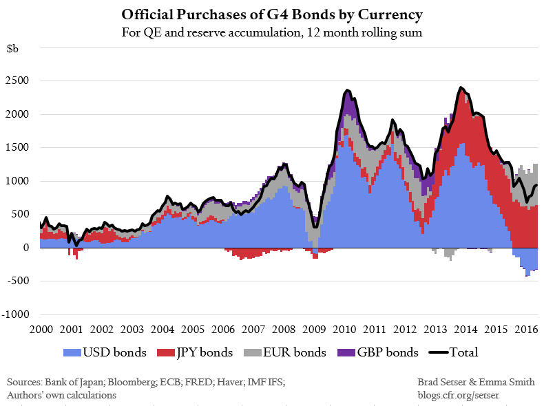 Official purchases of G4 bonds by currency