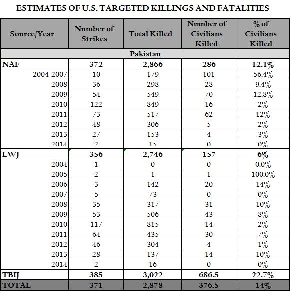 Paki Drone Strikes Total 6.12.14
