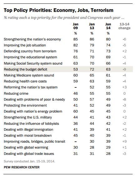 Pew Poll Top PRiorities Jan 2014