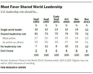 Pew Shared Leadership