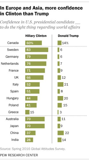 Pew US Global Opinion Graph