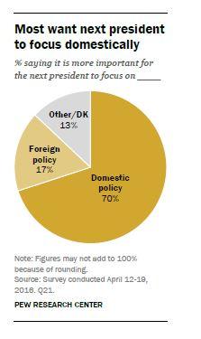 Public domestic policy