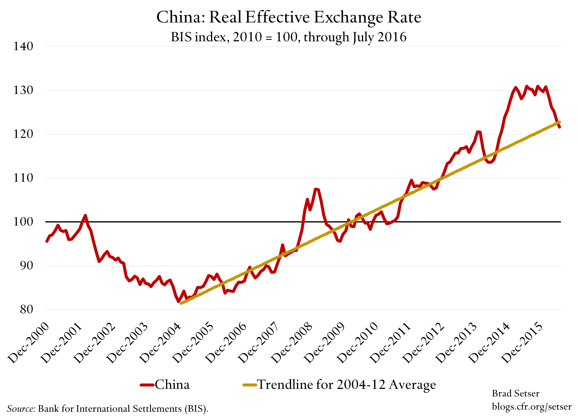 Real-effective-CNY