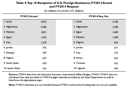Recipients of U.S. Foreign Aid